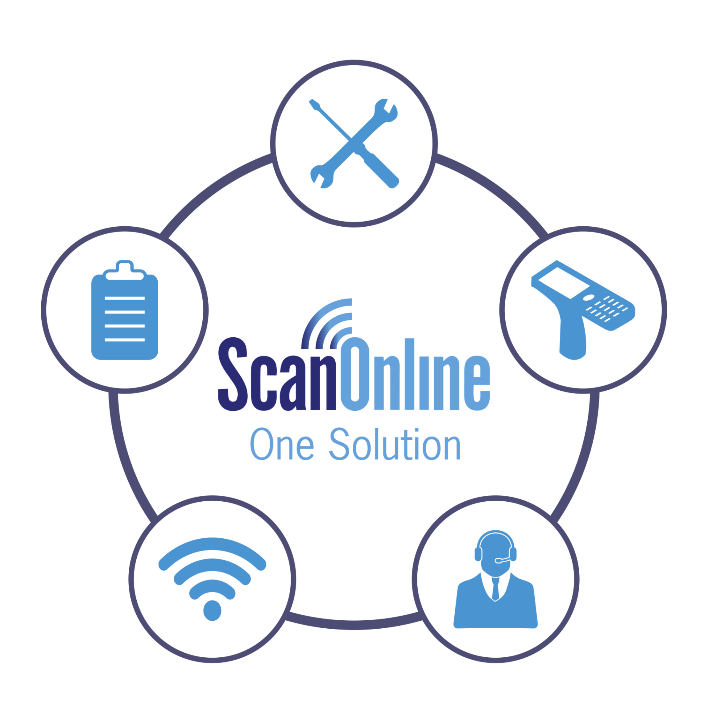 The ScanOnline One Solution